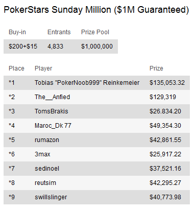 "Sunday Briefing - Tobias ""PokerNoob999"" Reinkemeier vence PokerStars Sunday Million 101"