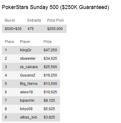 "Sunday Briefing - Tobias ""PokerNoob999"" Reinkemeier vence PokerStars Sunday Million 103"