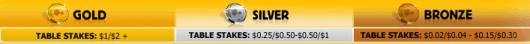 Czerwiec należy do Betfair Poker 101
