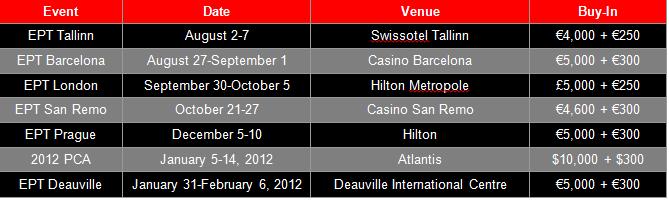 PokerStars oбяви първата половина на European Poker Tour Сезон 8 101