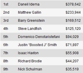 WSOP Event #27: Daniel Idema ovog puta uzima narukvicu 101