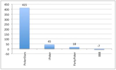 PokerStars приюти 59% от играчите на Full Tilt за 36 часа 103