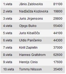 08.07.11 OOPS Live Riga - Turnīru uzvar Uldis Pančenko 105