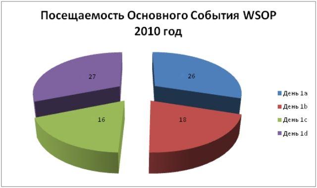 Главный Турнир WSOP 2011: Российские итоги 102