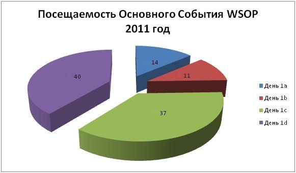 Главный Турнир WSOP 2011: Российские итоги 101