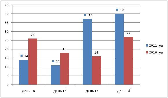 Сравнительная диаграмма регистрации в МЕ 2010/2011 г.г.