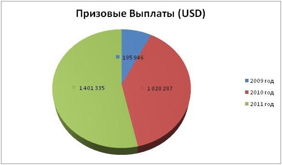 Главный Турнир WSOP 2011: Российские итоги 103