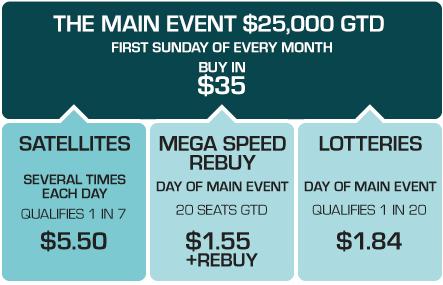 PKR: Zahrajte si ,000 GTD Main Event 101