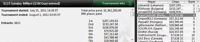 João Castro consegue 4º lugar no Sunday Million da PokerStars 101