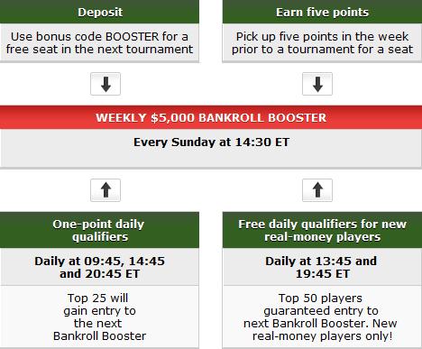 PartyPoker Weekly: Kwalifikacje do WPT Borgata, ,000 Bankroll Booster i więcej 101