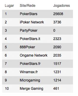 No momento em que este artigo está a ser escrito estes são os números de jogadores nas mesas de cash games nas respectivas salas/redes (a PartyPoker não fornece os dados).