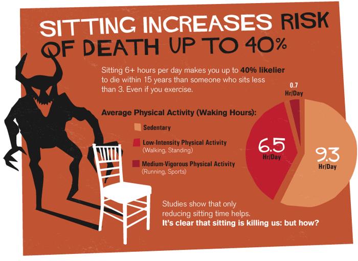 Sezení zvyšuje riziko smrti o 40%. Následující graf ukazuje, že 9.3 hodiny strávíme sezením, 6.5 hodiny strávíme nízko-intenzivní aktivitou (chození, stání) a pouze 0.7 hodin za den strávíme sportem.