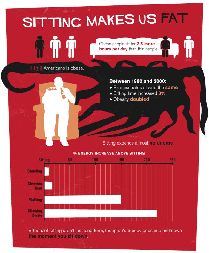 Sezení nás dělá tlustými. Obézní lidé denně prosedí o 2.5 hodiny vice. 1 ze 3 Američanů je obézní.