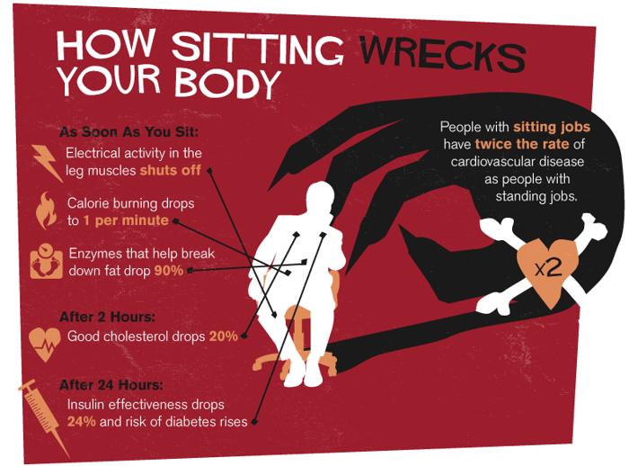 Jak sezení ničí Vaše tělo? Jakmile si sednete, aktivita svalů v nohou přestane fungovat. Spalování kalorií padá na 1 za hodinu. Enzymy, které pomáhají odbourávat tuk, klesnou o 90%. Po 2 hodinách sezení padá dobrý cholesterol o 20%. Po 24 hodinách klesá účinnost inzulinu o 24% a riziko cukrovky stoupá.