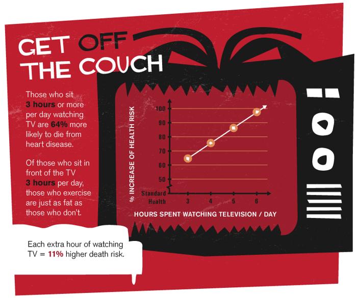 Dostaňte se z gauče. Ti, kteří prosedí denně 3 a více hodin u televize, jsou o 64% náchylnější k srdeční příhodě.