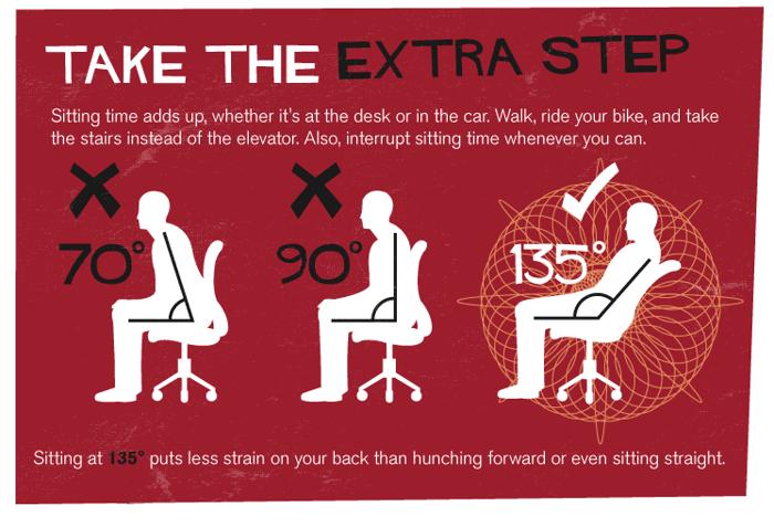 Poslední obrázek ukazuje, že nejlepší variantou jak sedět, je mít židli v úhlu 135°
