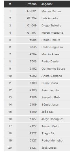Marcos Ramos vence Knockout Figueira Poker Tour de Setembro 101