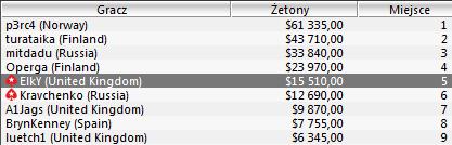 WCOOP - Dzień 22: W turnieju głównym już tylko 176 graczy 102