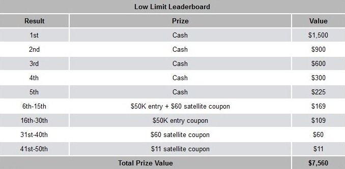 Турнирна ранглиста и PokerNews лига с ,000 добавени в... 101