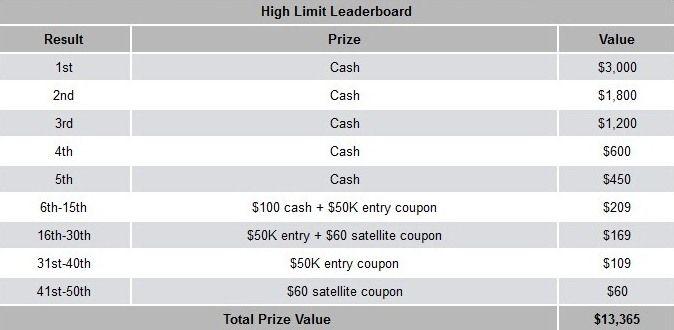 Турнирна ранглиста и PokerNews лига с ,000 добавени в... 102