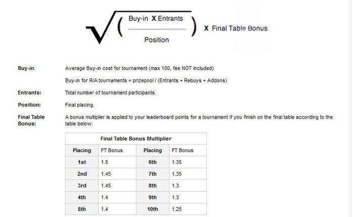 Турнирна ранглиста и PokerNews лига с ,000 добавени в... 103
