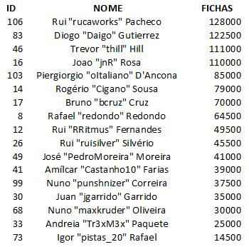 Rui Pacheco Lidera Dia 1A PokerStars Solverde Poker Season #9 101