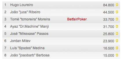 8 Portugueses no dia 2 do PokerStars European Poker Tour de Londres 101