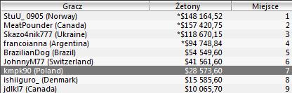 Świetne wyniki Polaków - 7 miejsce w Sunday Million, 3 miejsce w Sunday500! 103