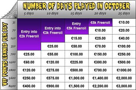€2,000 Halloween Gold Rush фрийрол ви очаква в Unibet Poker 101