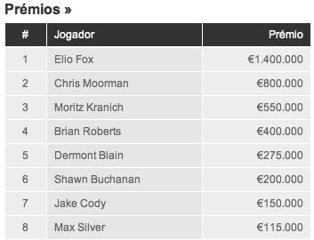 Elio Fox Vence Main Event World Series Of Poker Europe 2011 101