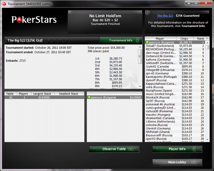 marin06 спечели PokerStars The Big  за ,819; pavcoco спечели The Big... 101