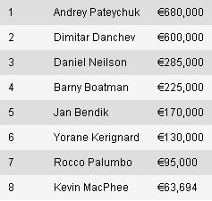Andrey Pateychuk Šampion EPT8 San Remo 101