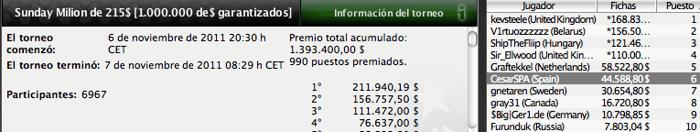 Pinchazos de la armada española en los torneos del fin de semana 101