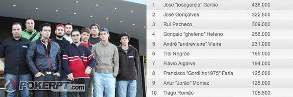 Solverde Season - Artur Jorão Montez é o vencedor da 11ª etapa 101