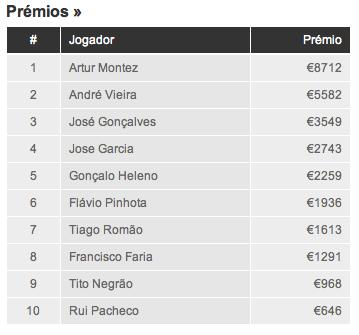Solverde Season - Artur Jorão Montez é o vencedor da 11ª etapa 102