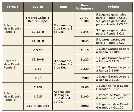 Satélites para o Main Event do Solverde Season já na PokerStars 101