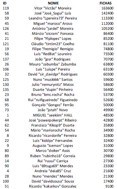 Victão é o chipleader do Dia #1 do Knockout Figueira Poker Tour 101