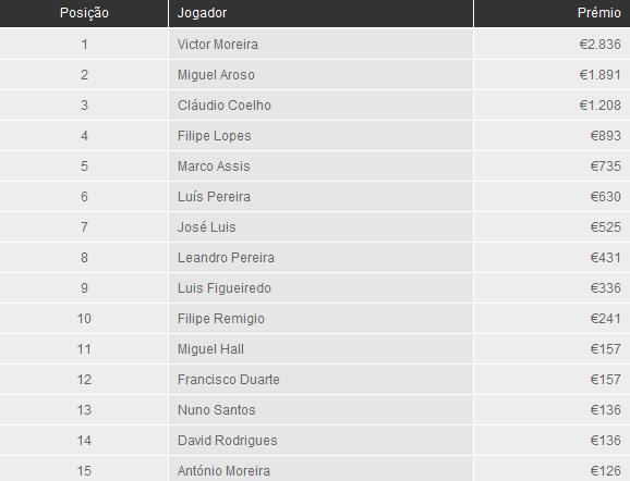 Vitor Moreira vence Knockout Figueira Poker Tour de Novembro 101