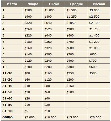 Играйте кеш в PokerStars, за да спечелите дял от ... 102