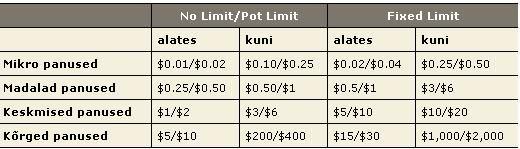 PokerStarsi rahalaudades saad osa miljonist dollarist! 101