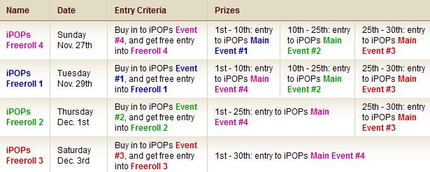 iPOPS: ЕДИН МИЛИОН ДОЛАРА в iPoker турнири 103