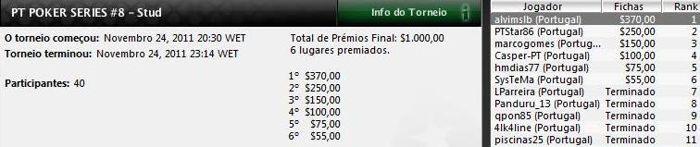 Alvim Faria vence Etapa #8 do PT Poker Series 101
