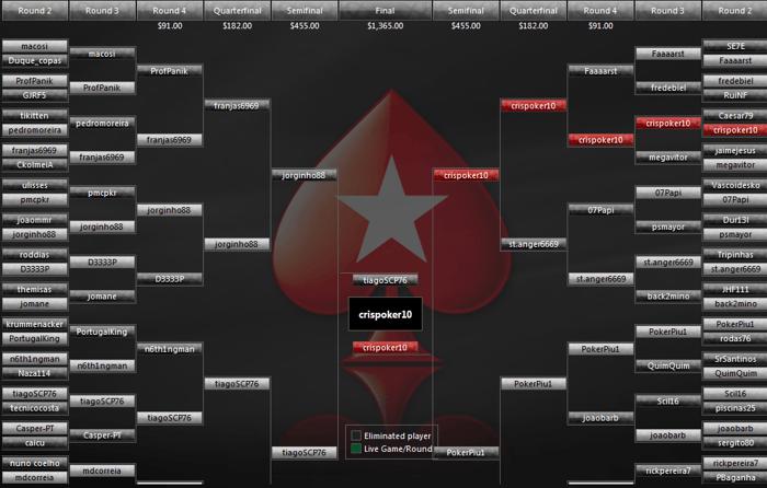 Crispoker10 é o vencedor do PT Poker Series - Etapa #11 102
