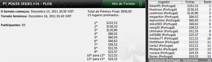 Emanuel Jesus vence Etapa #14 do PT Poker Series 101