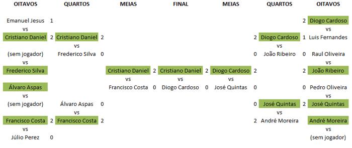 Cristiano 'crispoker10' Oliveira vence Torneio de Heads-Up no KOFPT 101