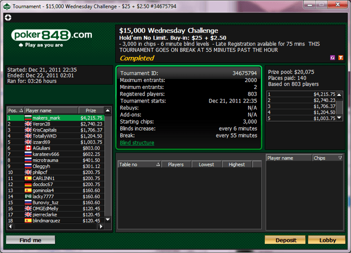 ,825 за FeriBo, който остана 2-ри в 0 NLHE 6-max турнир... 101