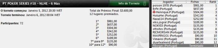 Rui Pinto vence Etapa #18 do PT Poker Series 101