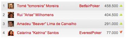 Tomé Moreira lidera finalistas no High Roller 6-máx de Tróia 101