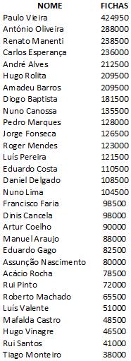 Paulo Vieira é o chipleader do dia 2 do PokerStars Solverde Poker Season #1 101