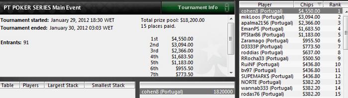 André Cohen é o grande vencedor do Main Event do PT Poker Series 2011 102